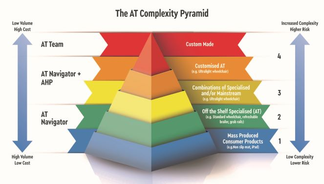 A pyramid with five levels to define the complexity levels of AT and who can provide support at each level.